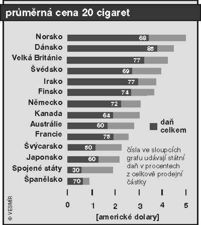 Dlouhé kouření trubice