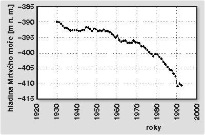 rychlost datování studené jezero
