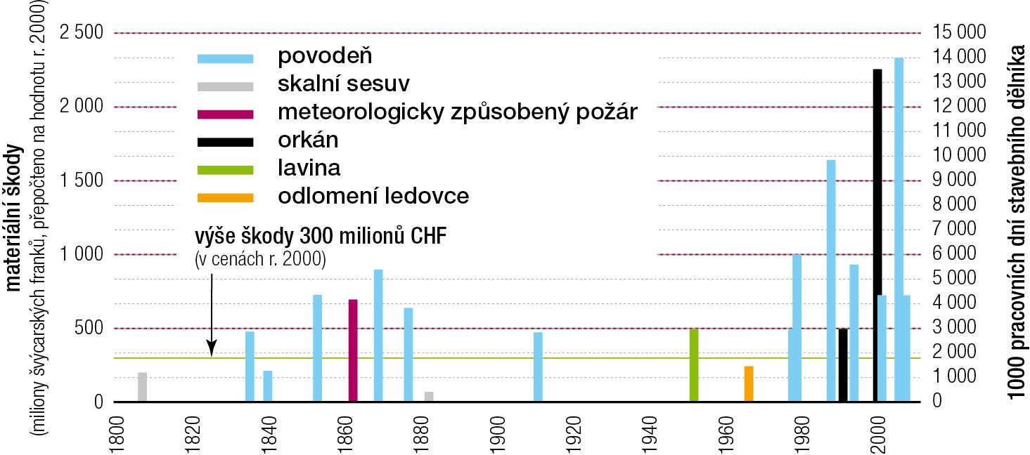 Datování v dc 2014