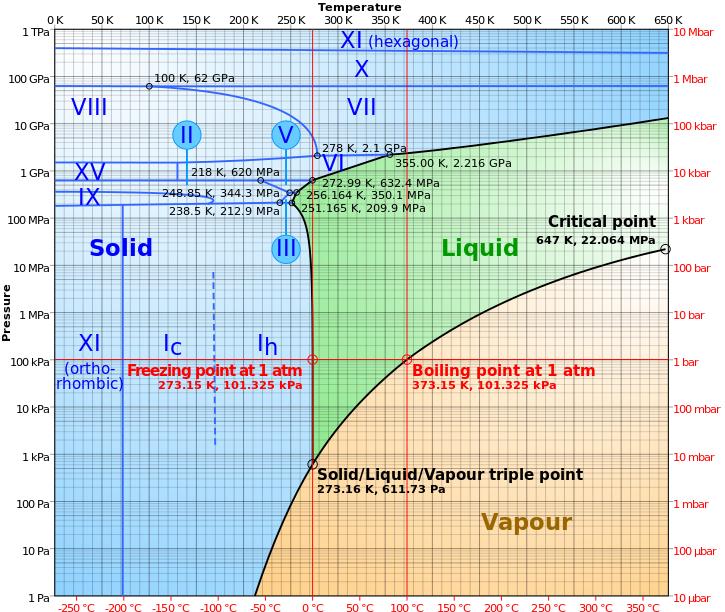 fazovy-diagram.png