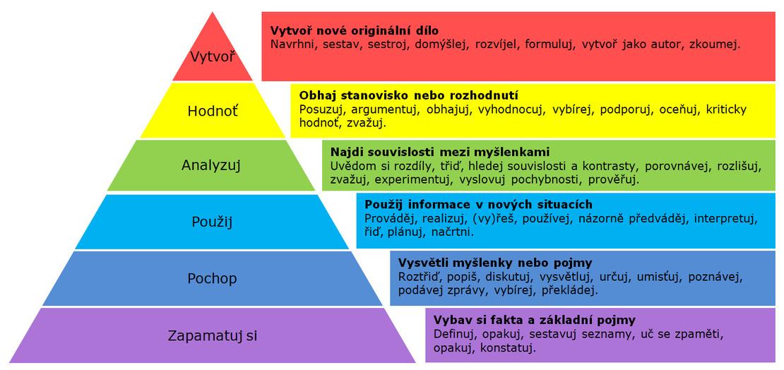 Bloomova taxonomie vzdělávacích cílů [6].